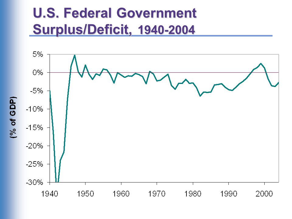 U.S. Federal Government Debt, 1940-2004