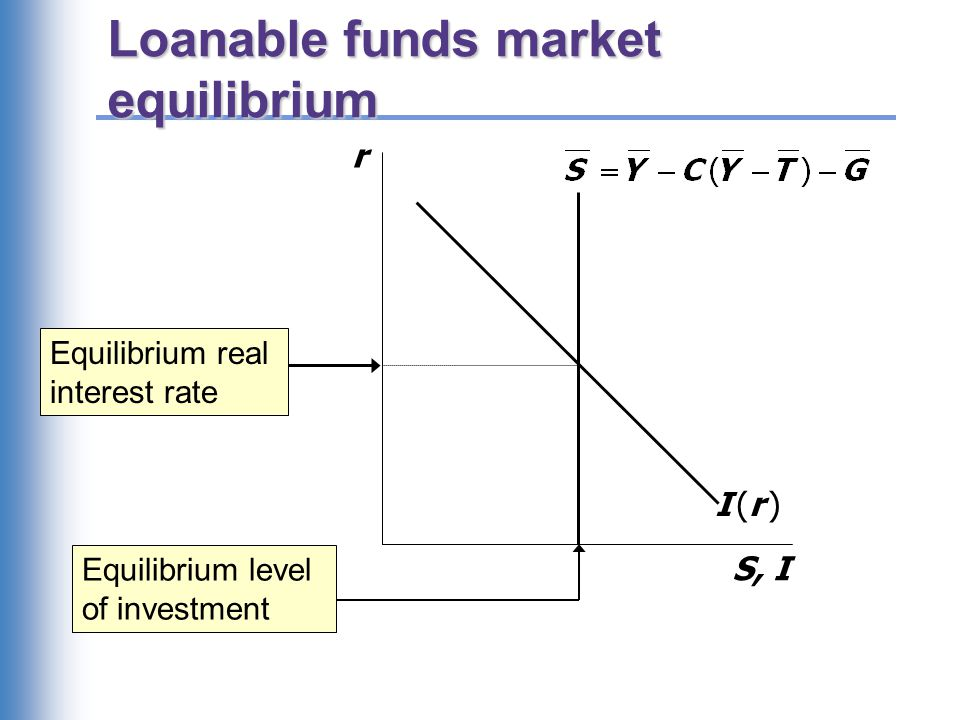 The special role of r r adjusts to equilibrate the goods market and the loanable funds market simultaneously: