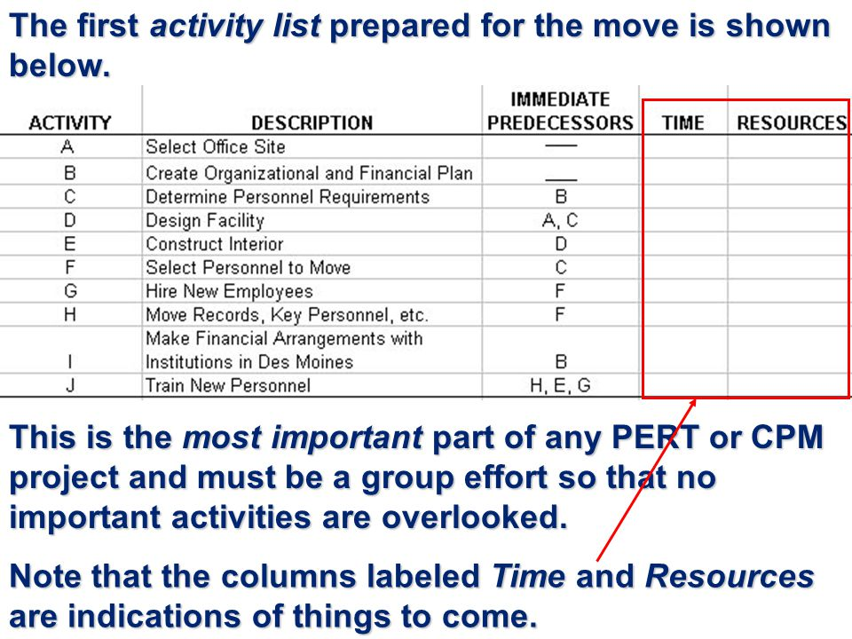 The first activity list prepared for the move is shown below.
