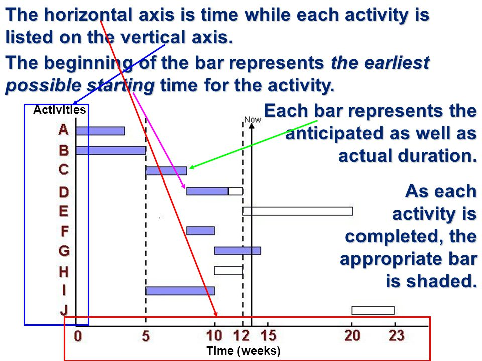 Each bar represents the anticipated as well as actual duration.