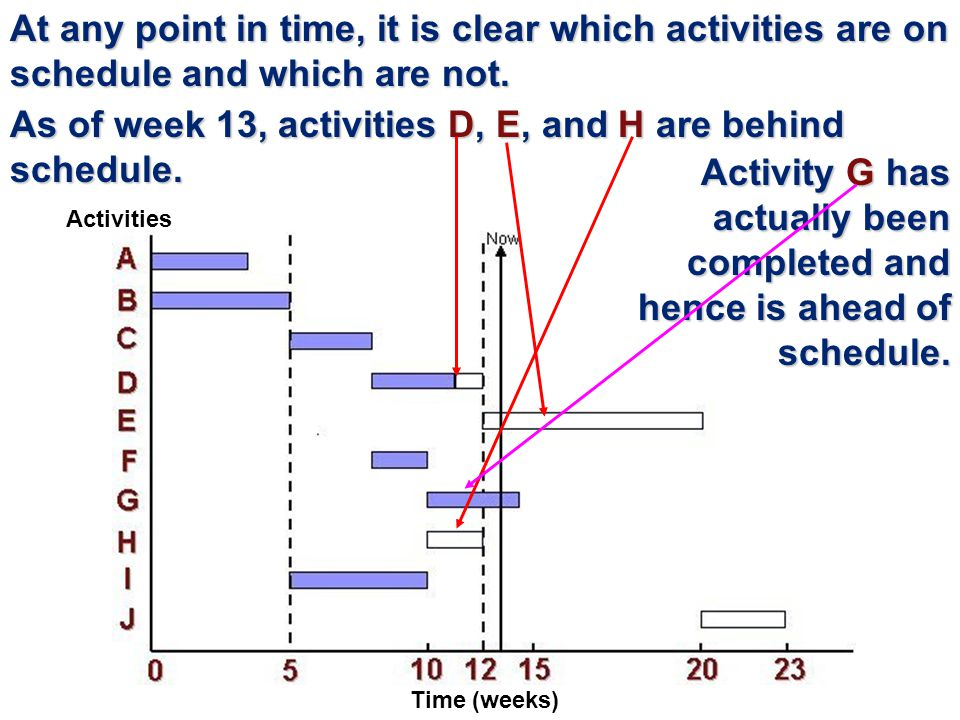 As of week 13, activities D, E, and H are behind schedule.