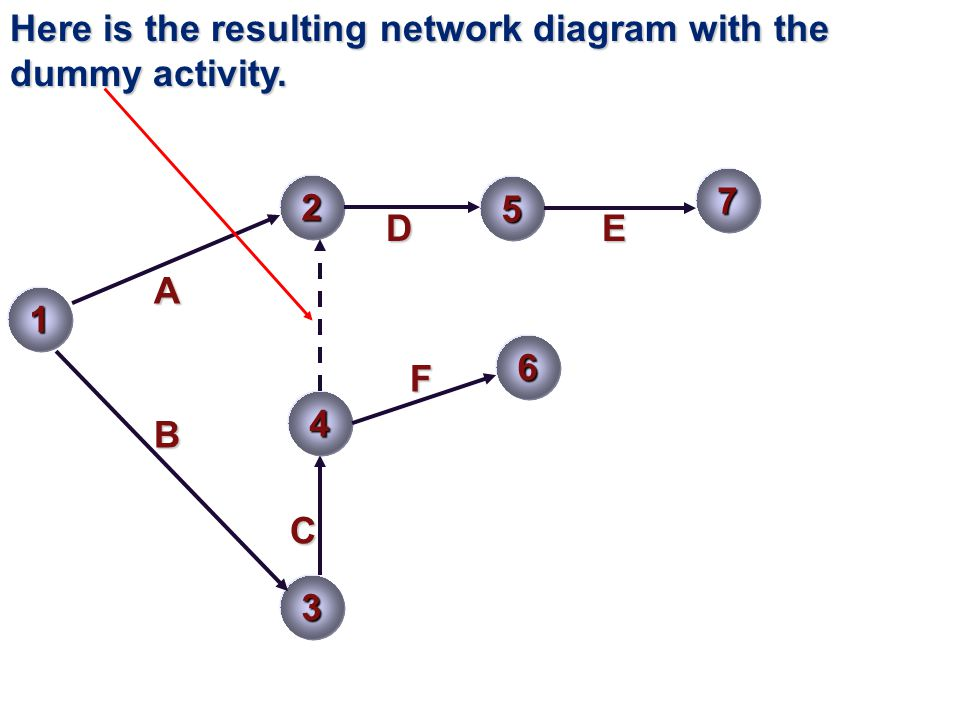 Here is the resulting network diagram with the dummy activity.