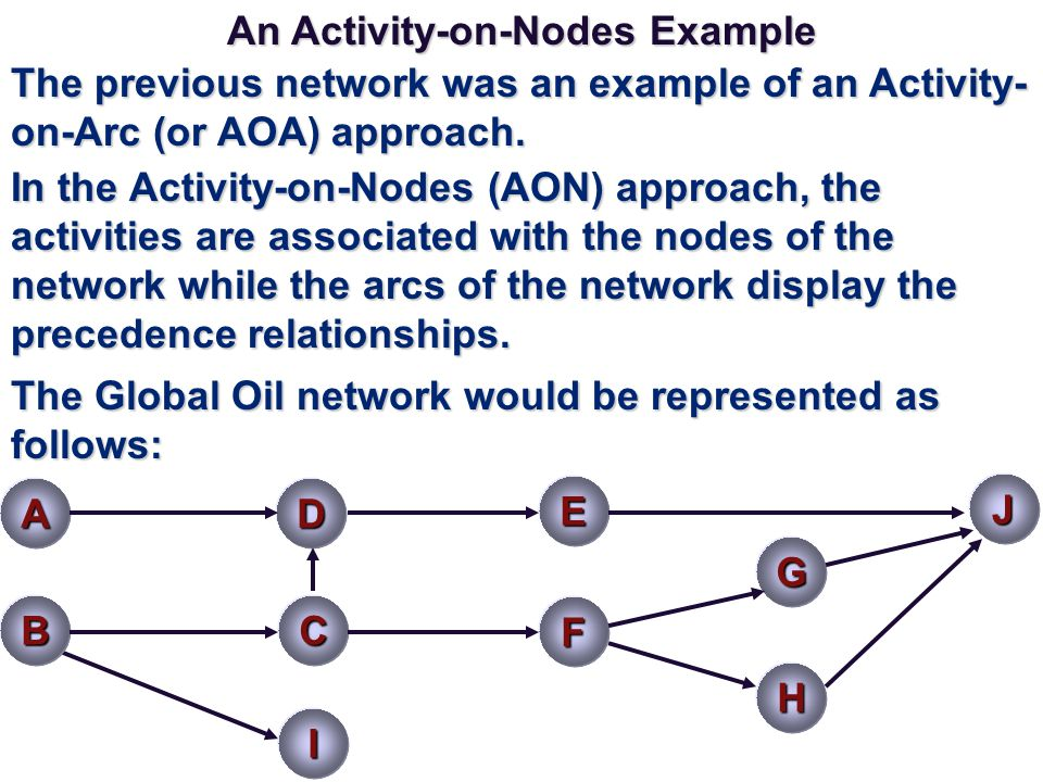 An Activity-on-Nodes Example