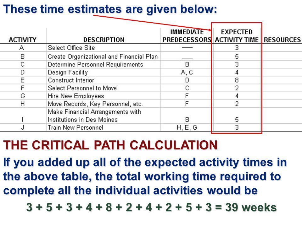 THE CRITICAL PATH CALCULATION