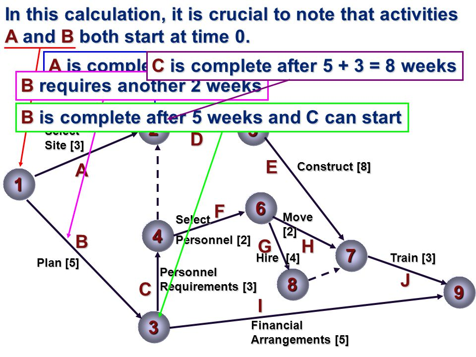 A is complete after 3 weeks. C is complete after 5 + 3 = 8 weeks
