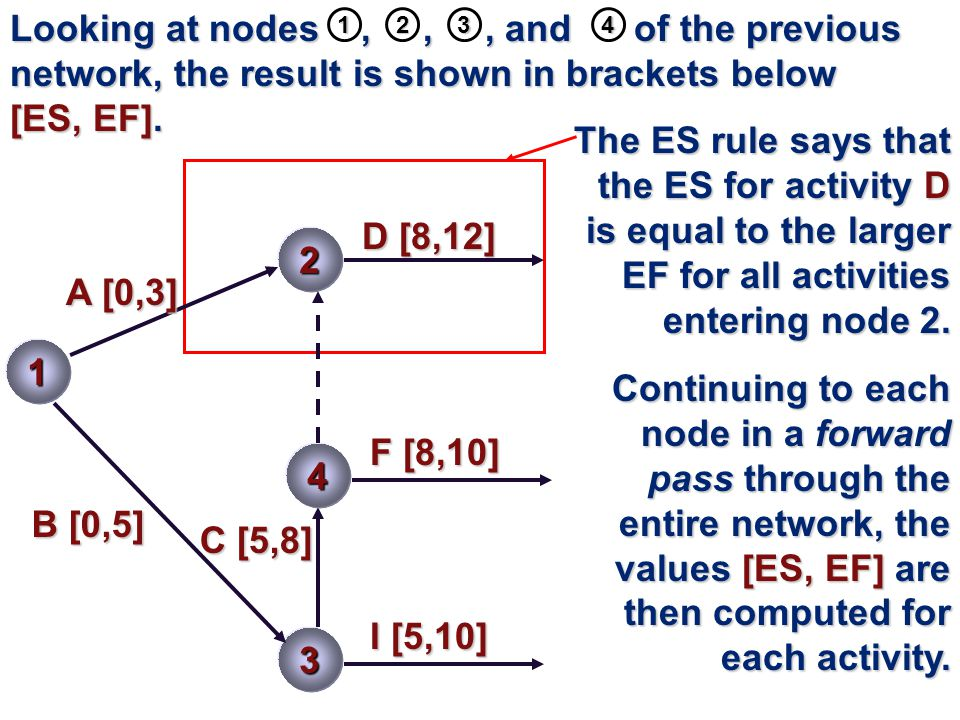 Looking at nodes , , , and of the previous network, the result is shown in brackets below