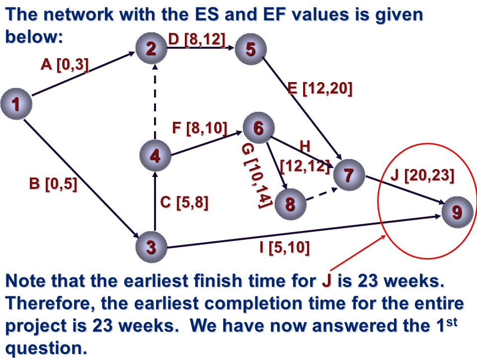 The network with the ES and EF values is given below: