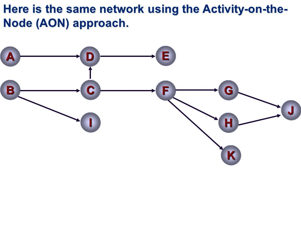 Here is the same network using the Activity-on-the-Node (AON) approach.