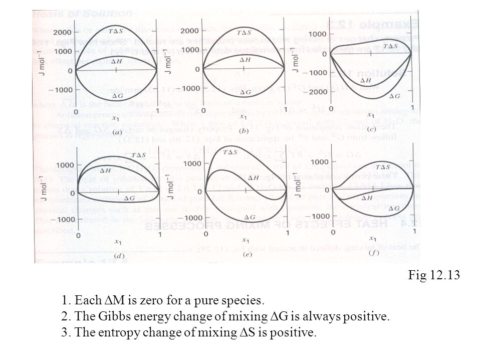 Fig 12.13 1. Each ΔM is zero for a pure species. 2. The Gibbs energy change of mixing ΔG is always positive.