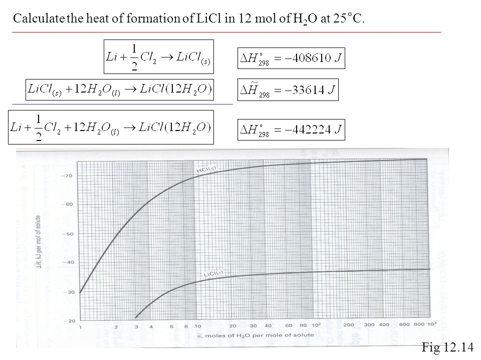 Calculate the heat of formation of LiCl in 12 mol of H2O at 25°C.