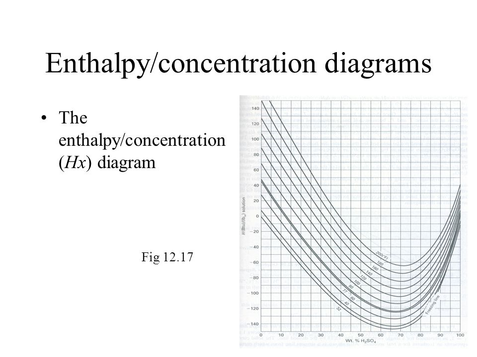 Enthalpy/concentration diagrams