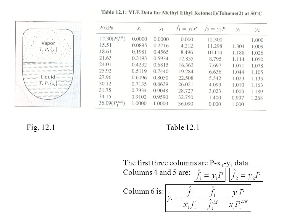 Fig. 12.1 Table 12.1 The first three columns are P-x1-y1 data. Columns 4 and 5 are: Column 6 is:
