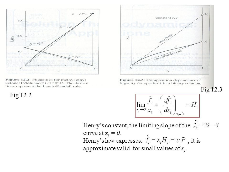 Fig 12.3 Fig 12.2. Henry's constant, the limiting slope of the. curve at xi = 0.