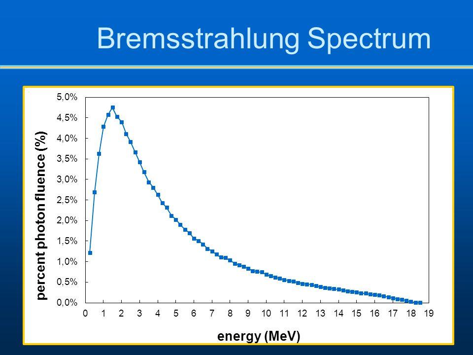 Bremsstrahlung Spectrum