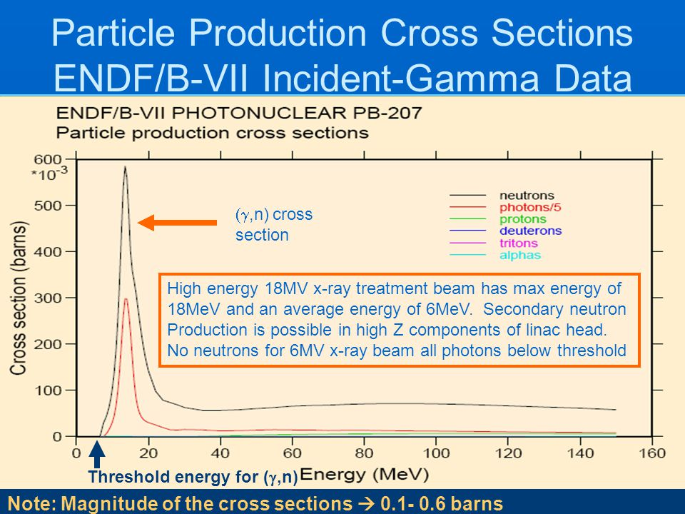 Particle Production Cross Sections ENDF/B-VII Incident-Gamma Data