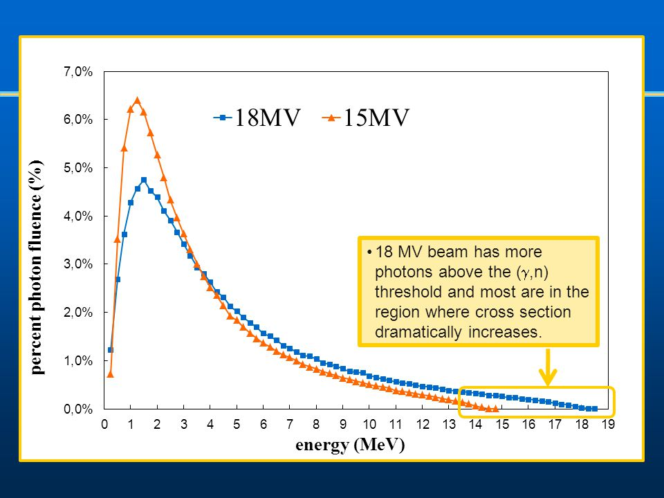 18 MV beam has more photons above the (g,n) threshold and most are in the region where cross section dramatically increases.