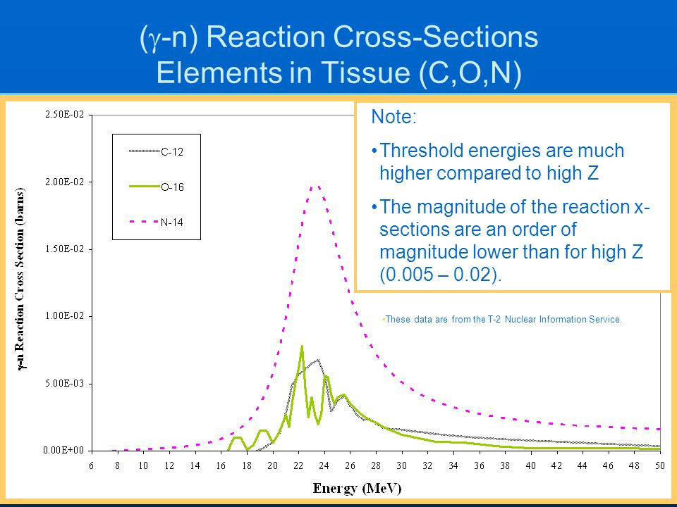 (g-n) Reaction Cross-Sections Elements in Tissue (C,O,N)
