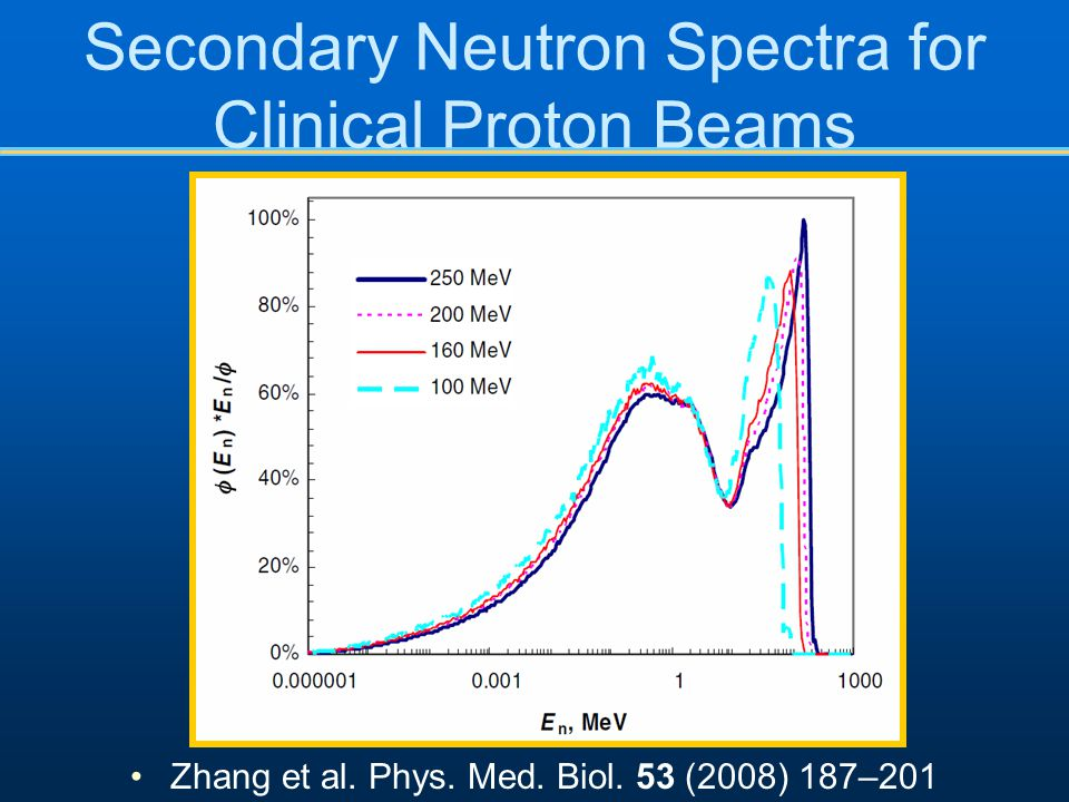 Secondary Neutron Spectra for Clinical Proton Beams