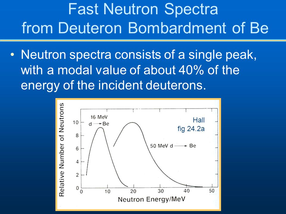 Fast Neutron Spectra from Deuteron Bombardment of Be