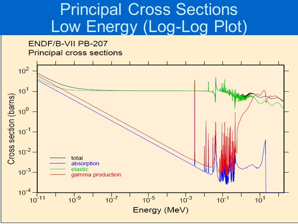 Principal Cross Sections Low Energy (Log-Log Plot)