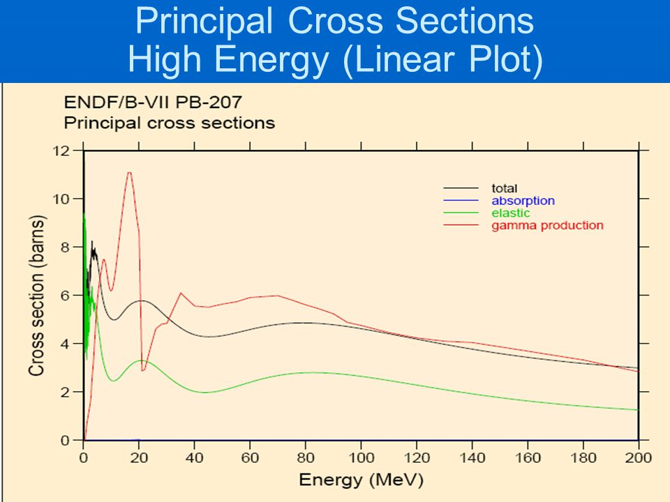 Principal Cross Sections High Energy (Linear Plot)