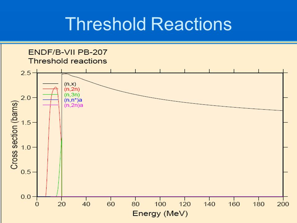 Threshold Reactions