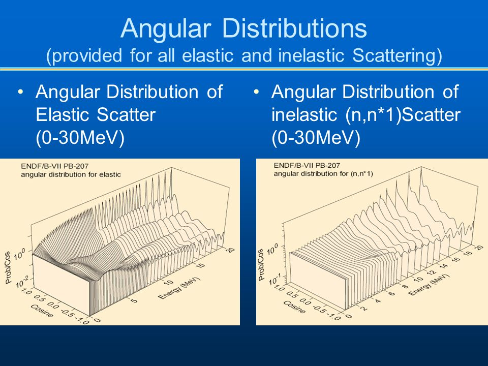 Angular Distributions (provided for all elastic and inelastic Scattering)