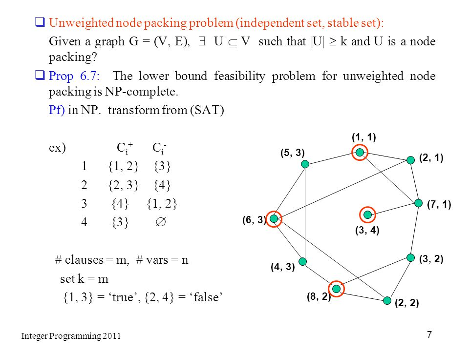 Unweighted node packing problem (independent set, stable set):