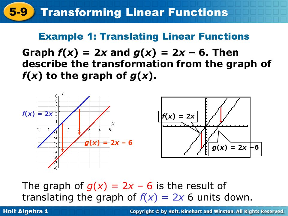 Example 1: Translating Linear Functions