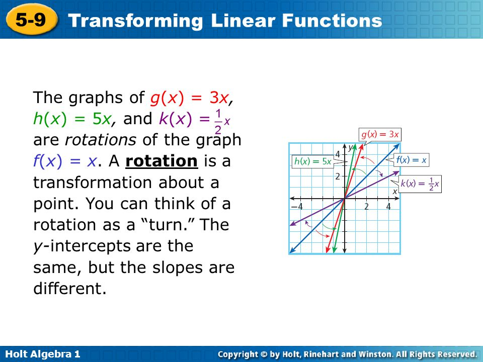 The graphs of g(x) = 3x, h(x) = 5x, and k(x) = are rotations of the graph f(x) = x.