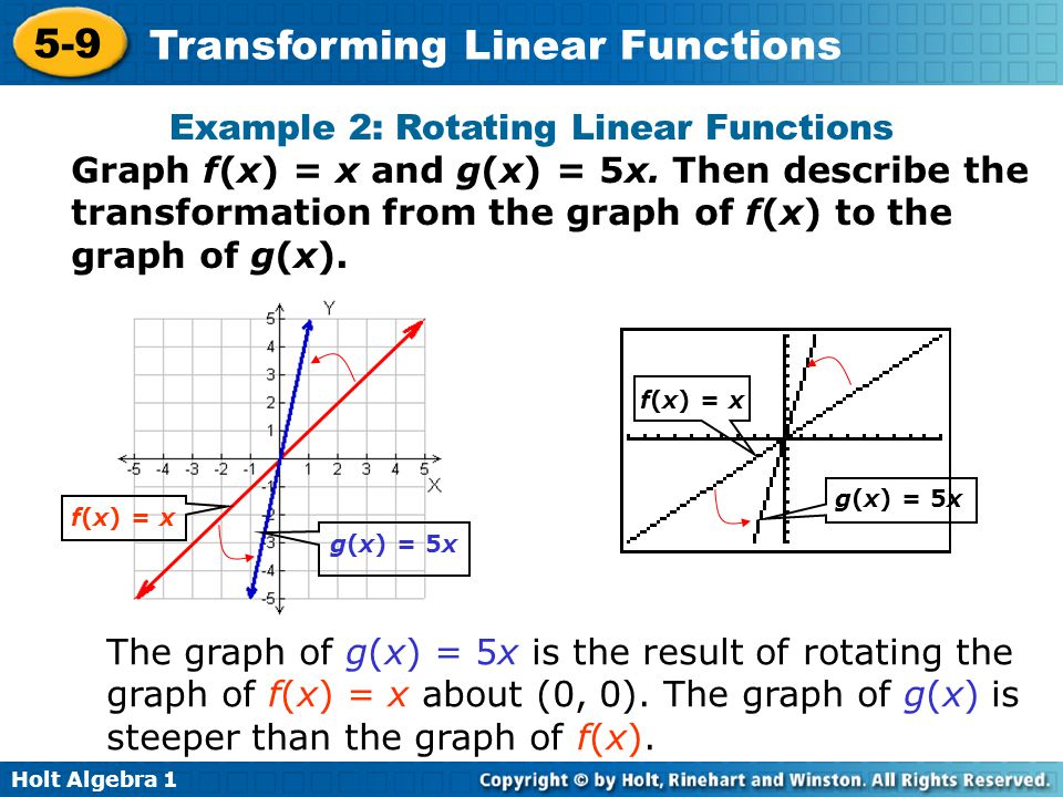 Example 2: Rotating Linear Functions