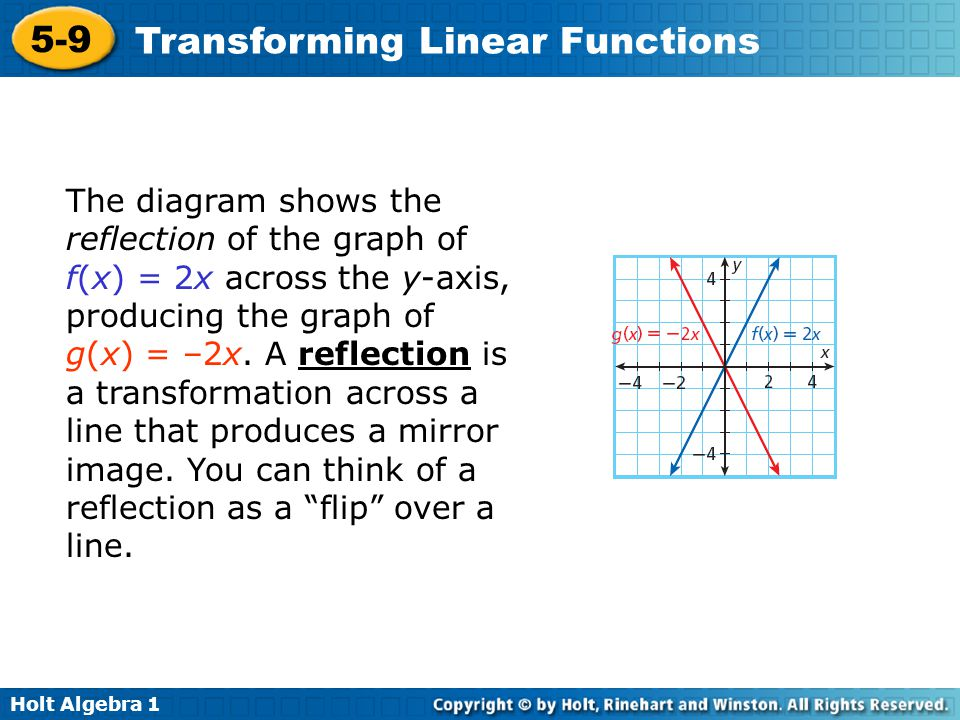 The diagram shows the reflection of the graph of f(x) = 2x across the y-axis, producing the graph of g(x) = –2x.