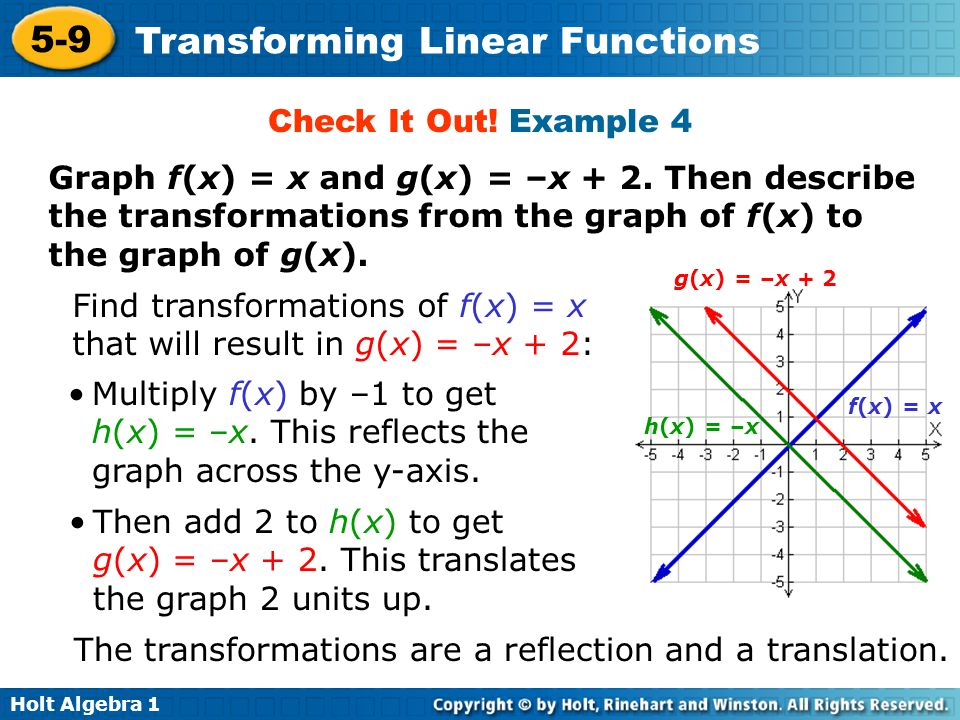 Find transformations of f(x) = x that will result in g(x) = –x + 2: