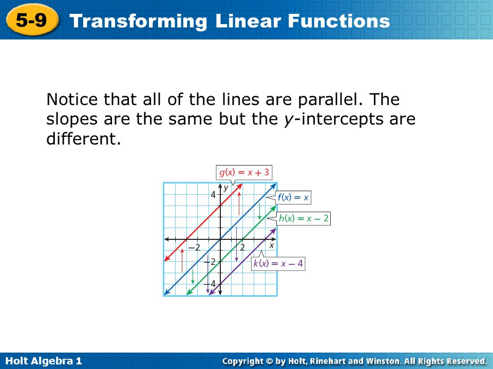 Notice that all of the lines are parallel