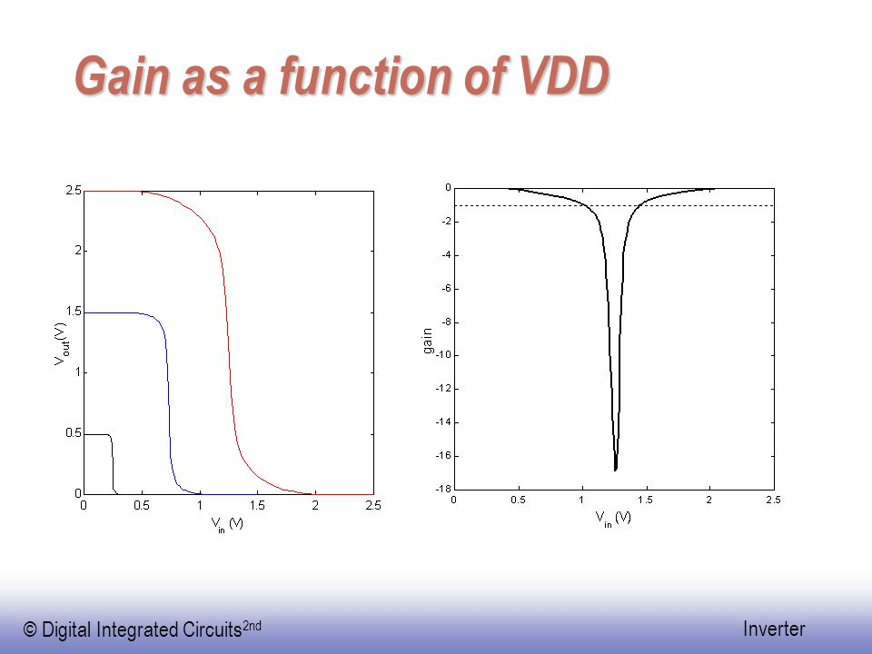 Gain as a function of VDD