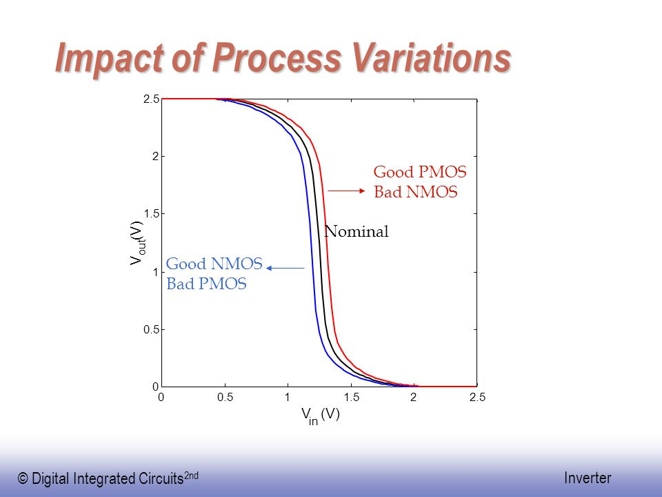 Impact of Process Variations