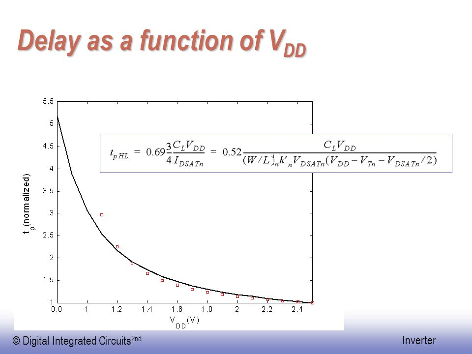 Delay as a function of VDD