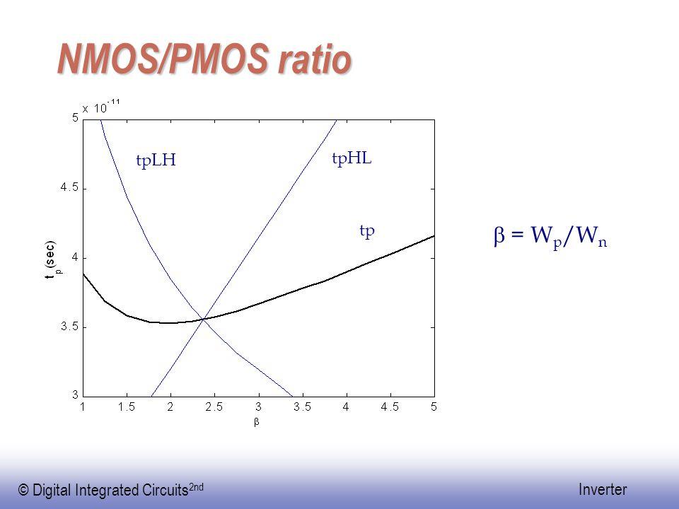 NMOS/PMOS ratio tpLH tpHL tp b = Wp/Wn