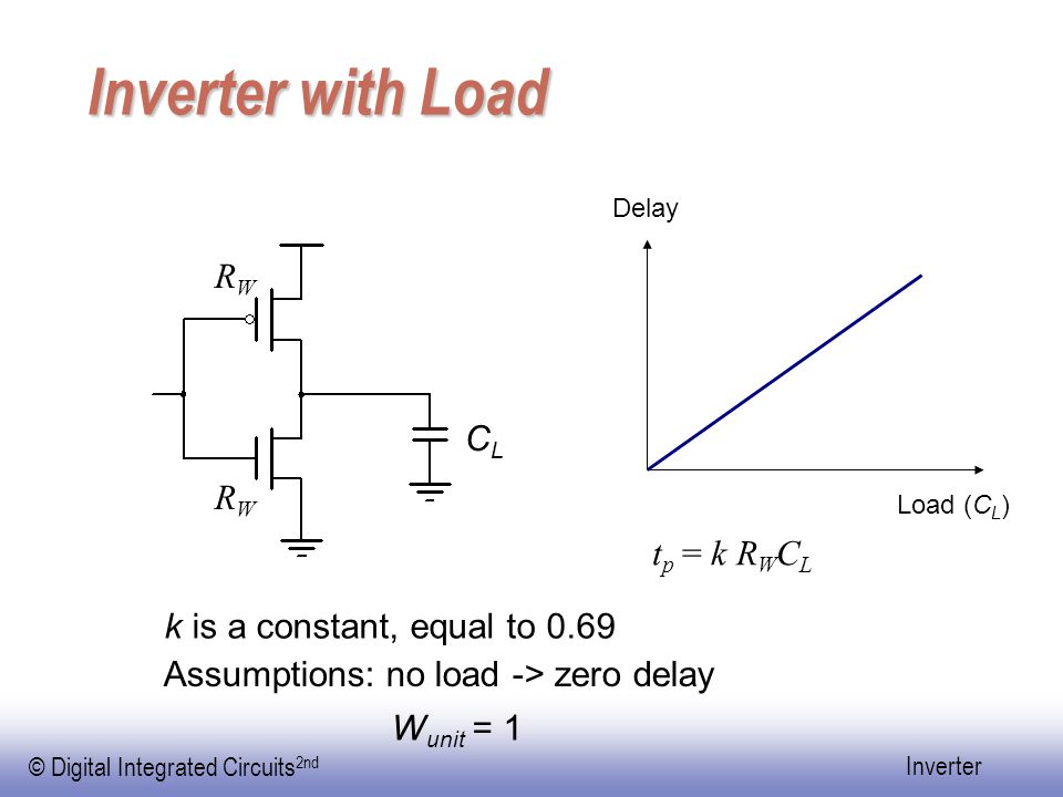 Inverter with Load RW CL RW tp = k RWCL k is a constant, equal to 0.69