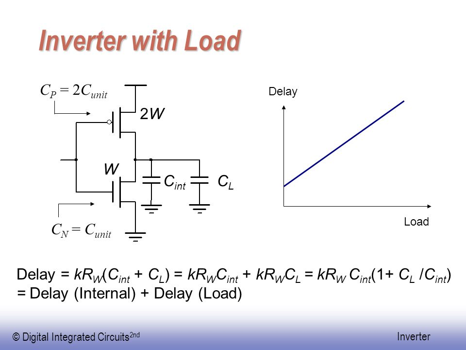Inverter with Load CP = 2Cunit 2W W Cint CL CN = Cunit