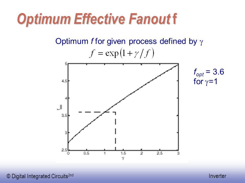 Optimum Effective Fanout f