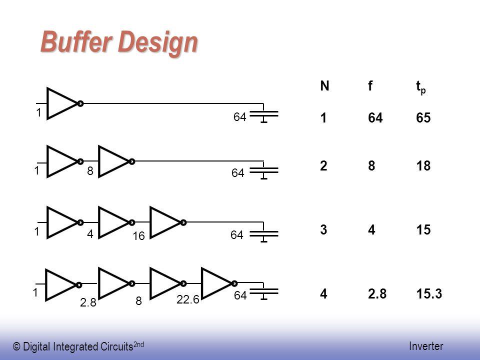 Buffer Design N f tp 1 64 65 2 8 18 3 4 15 4 2.8 15.3 1 64 1 8 64 1 4 16 64 1 64 22.6 2.8 8