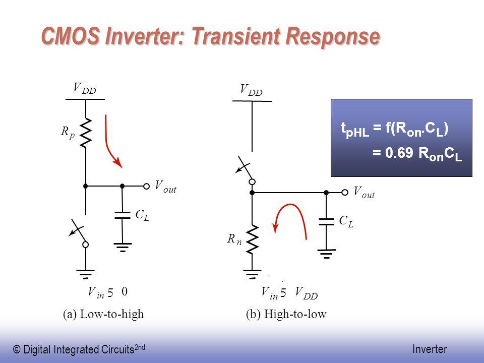 CMOS Inverter: Transient Response