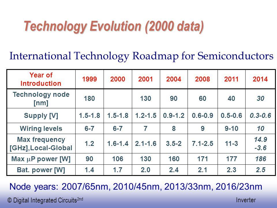 Technology Evolution (2000 data)