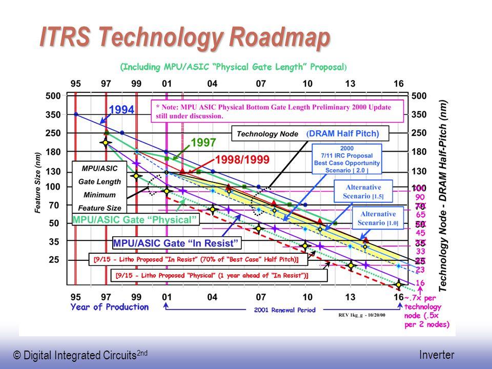 ITRS Technology Roadmap