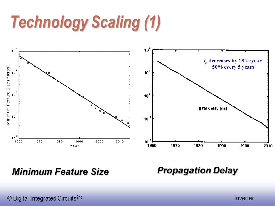 Technology Scaling (1) Propagation Delay Minimum Feature Size