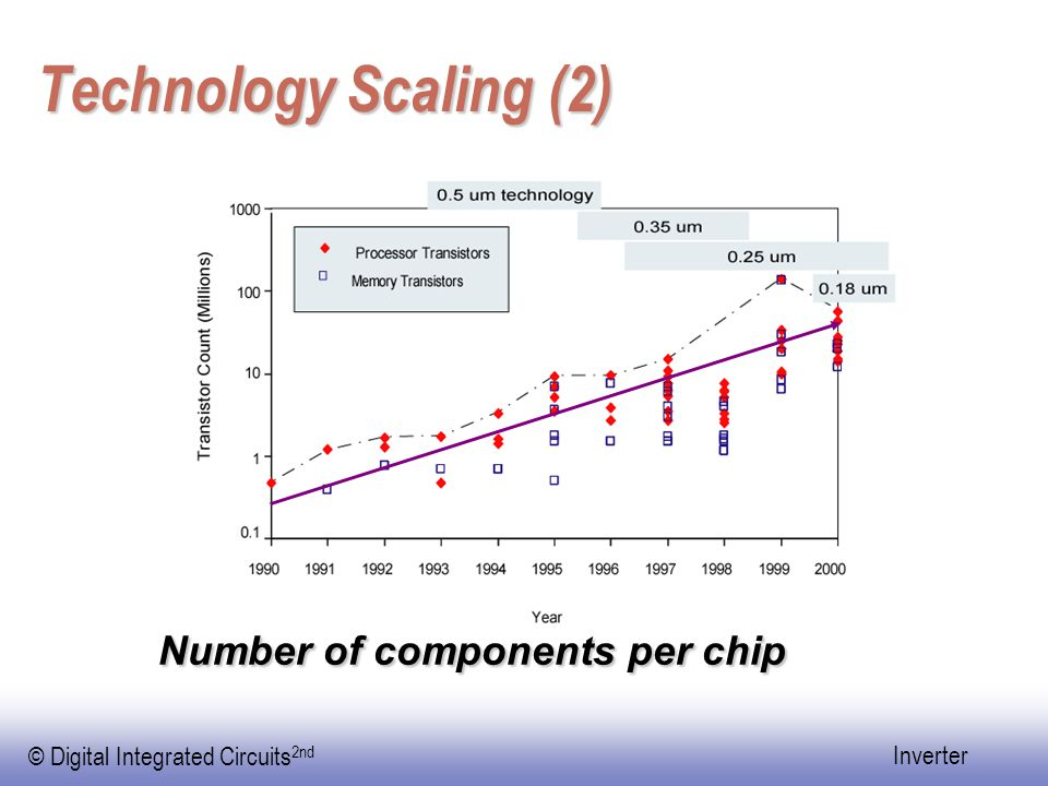 Technology Scaling (2) Number of components per chip