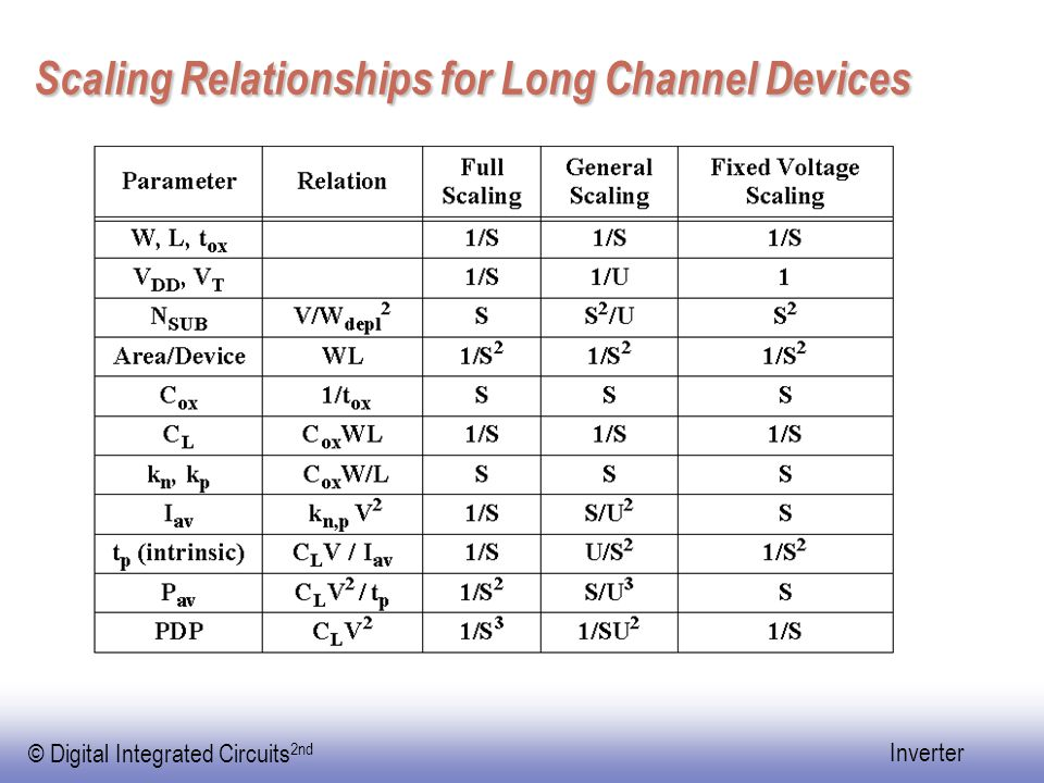 Scaling Relationships for Long Channel Devices