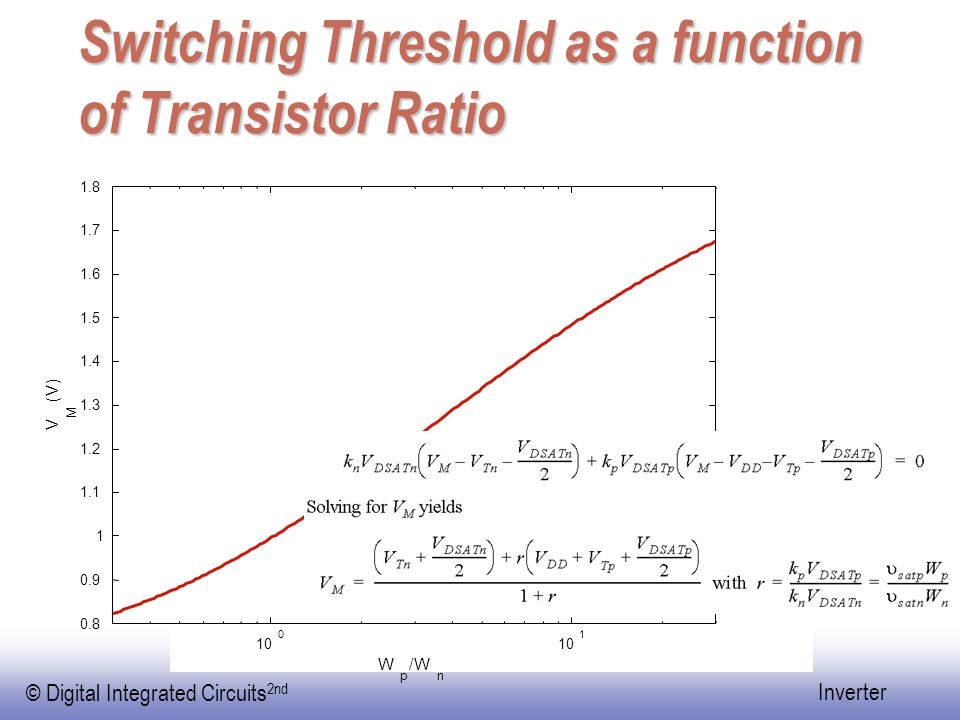 Switching Threshold as a function of Transistor Ratio