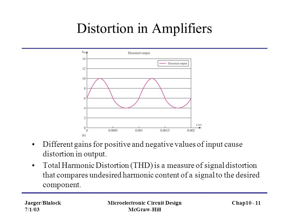 Distortion in Amplifiers